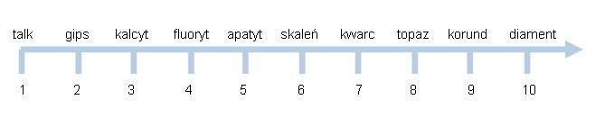 skala twardości szklo